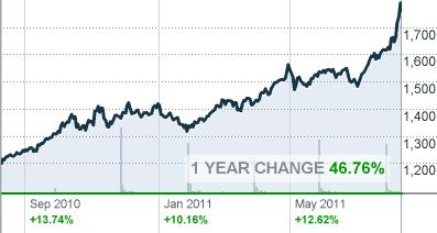 Guldpriserne i 2011 graf og udvikling